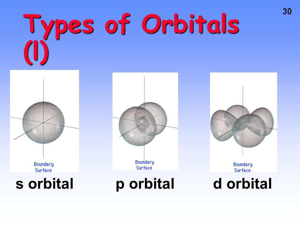 Types of Orbitals (l) s orbital p orbital d orbital