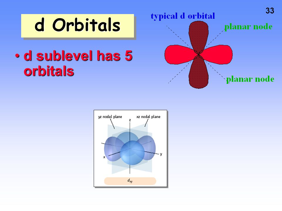 d Orbitals d sublevel has 5 orbitals