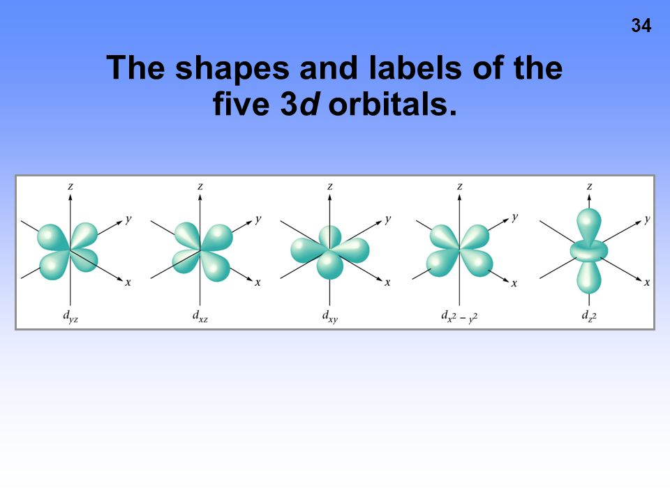 The shapes and labels of the five 3d orbitals.