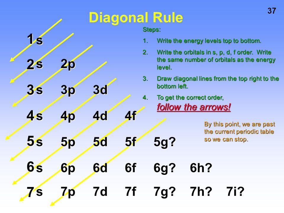Diagonal Rule 1 2 3 4 5 6 7 s s 2p s 3p 3d s 4p 4d 4f s 5p 5d 5f 5g