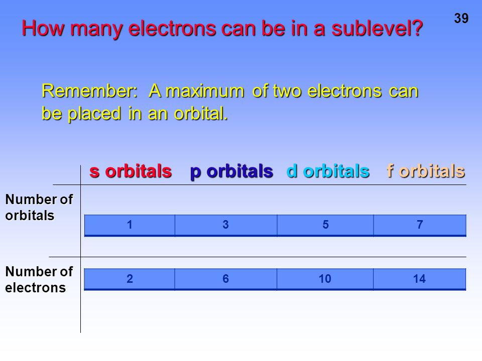 How many electrons can be in a sublevel