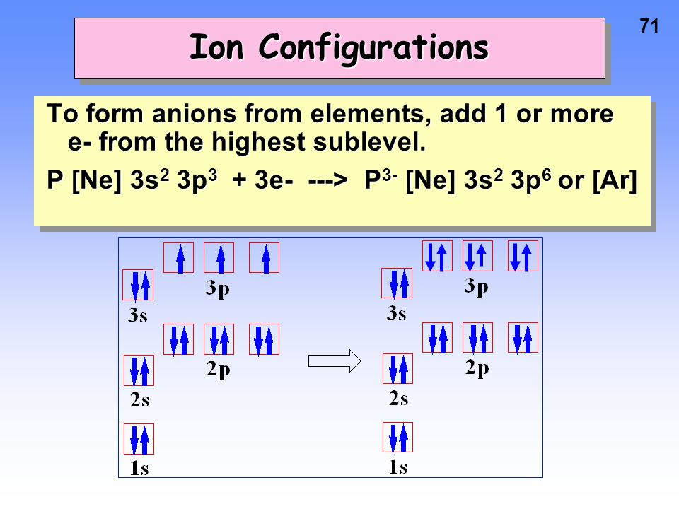 Ion Configurations To form anions from elements, add 1 or more e- from the highest sublevel.