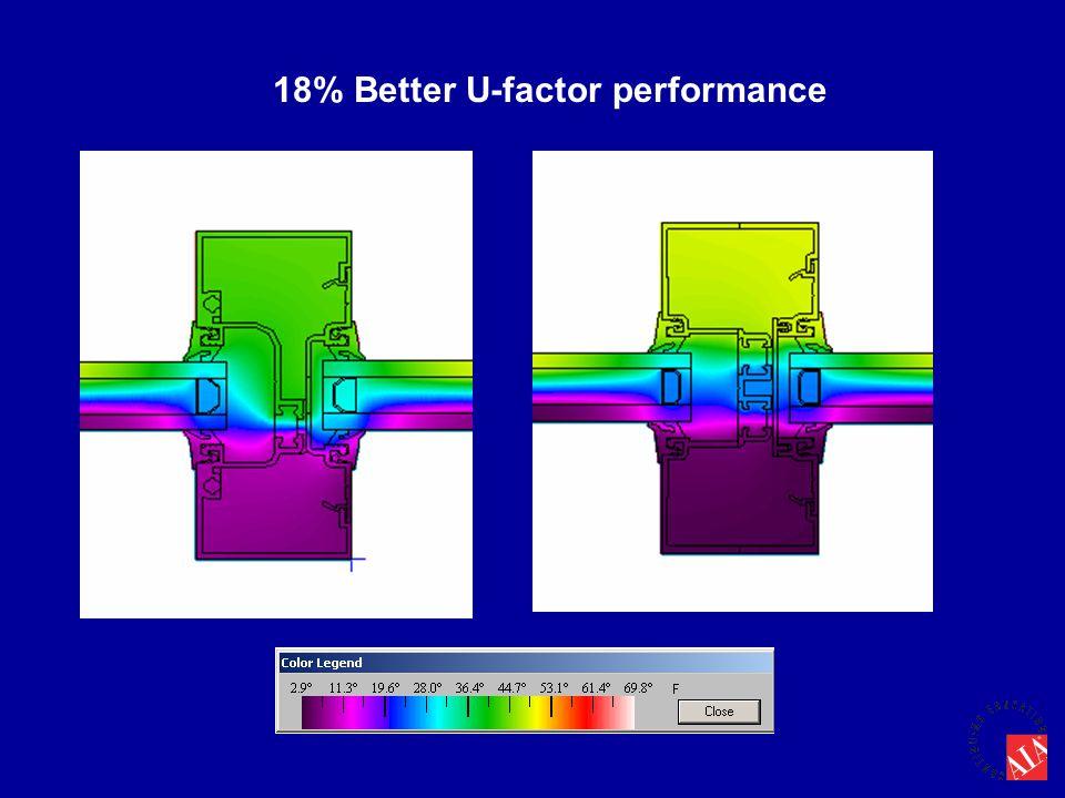 18% Better U-factor performance
