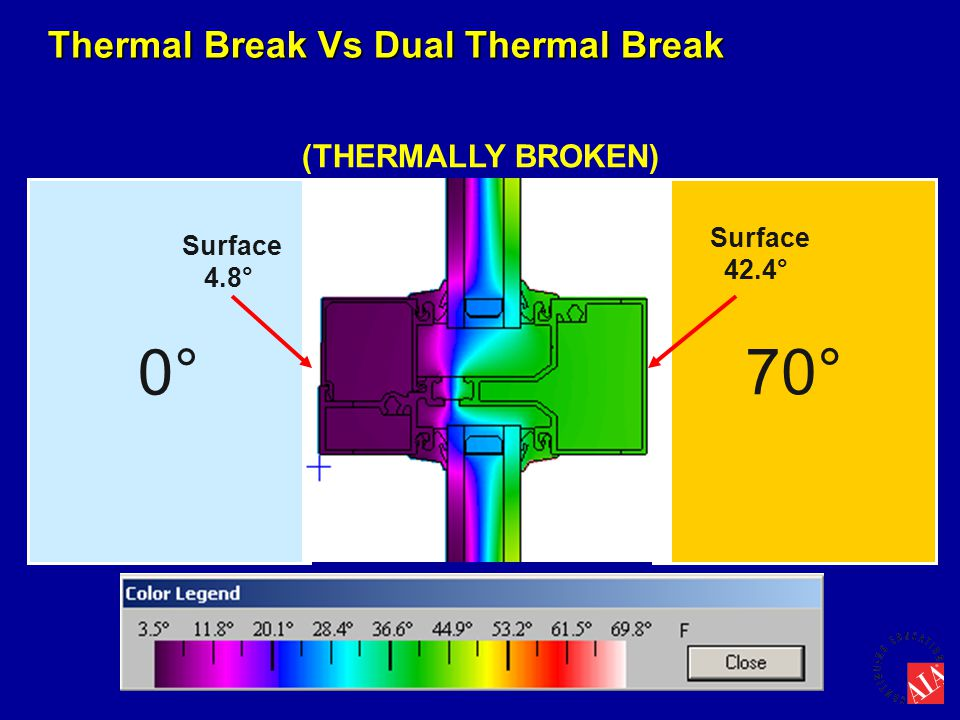 0° 70° Thermal Break Vs Dual Thermal Break (THERMALLY BROKEN)