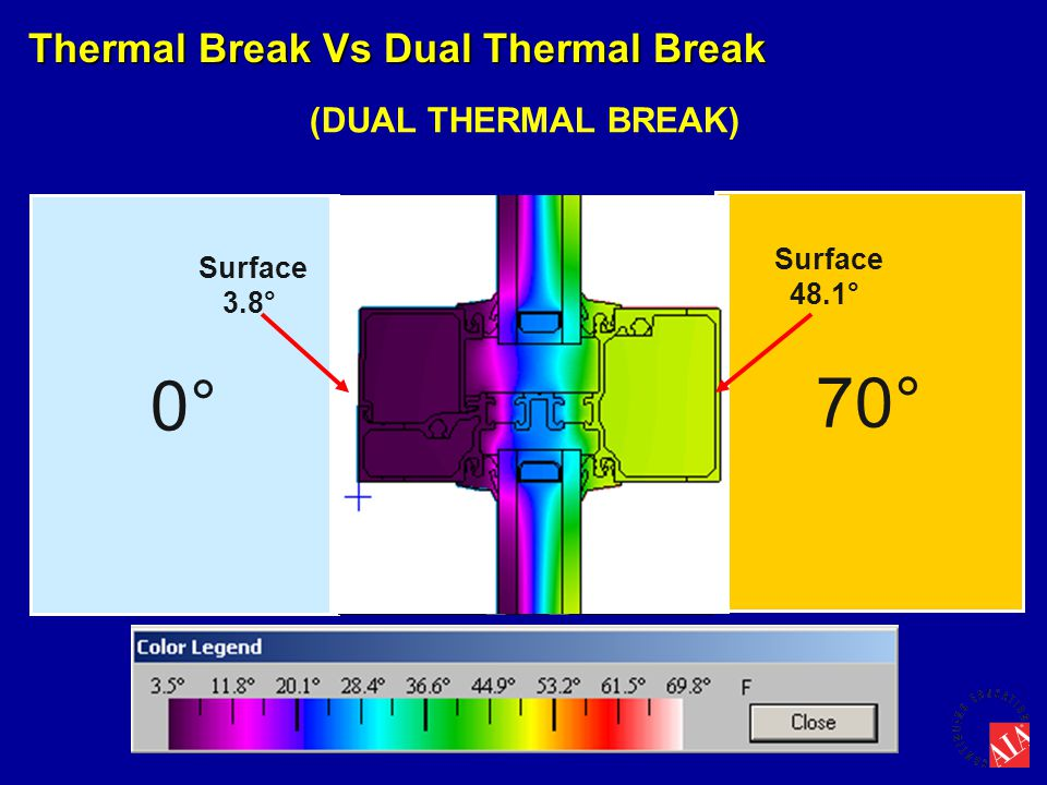 0° 70° Thermal Break Vs Dual Thermal Break (DUAL THERMAL BREAK)
