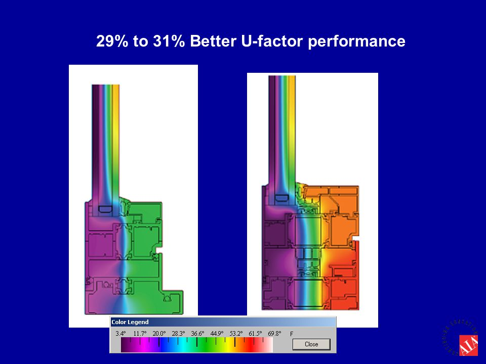 29% to 31% Better U-factor performance