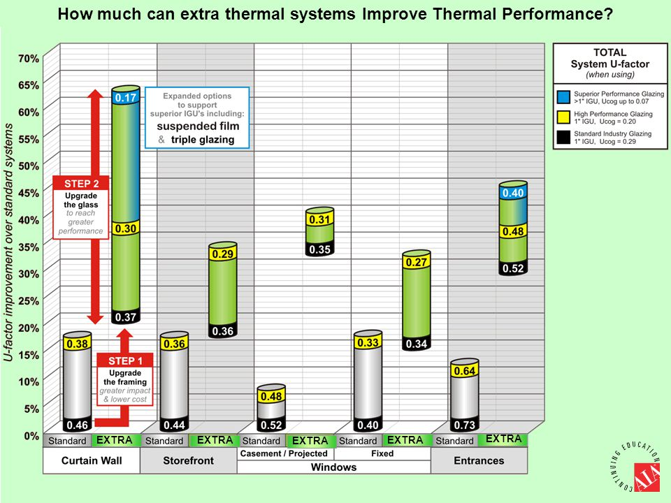 How much can extra thermal systems Improve Thermal Performance