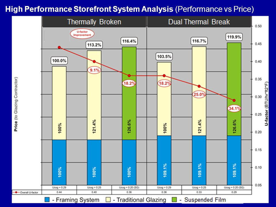 High Performance Storefront System Analysis (Performance vs Price)