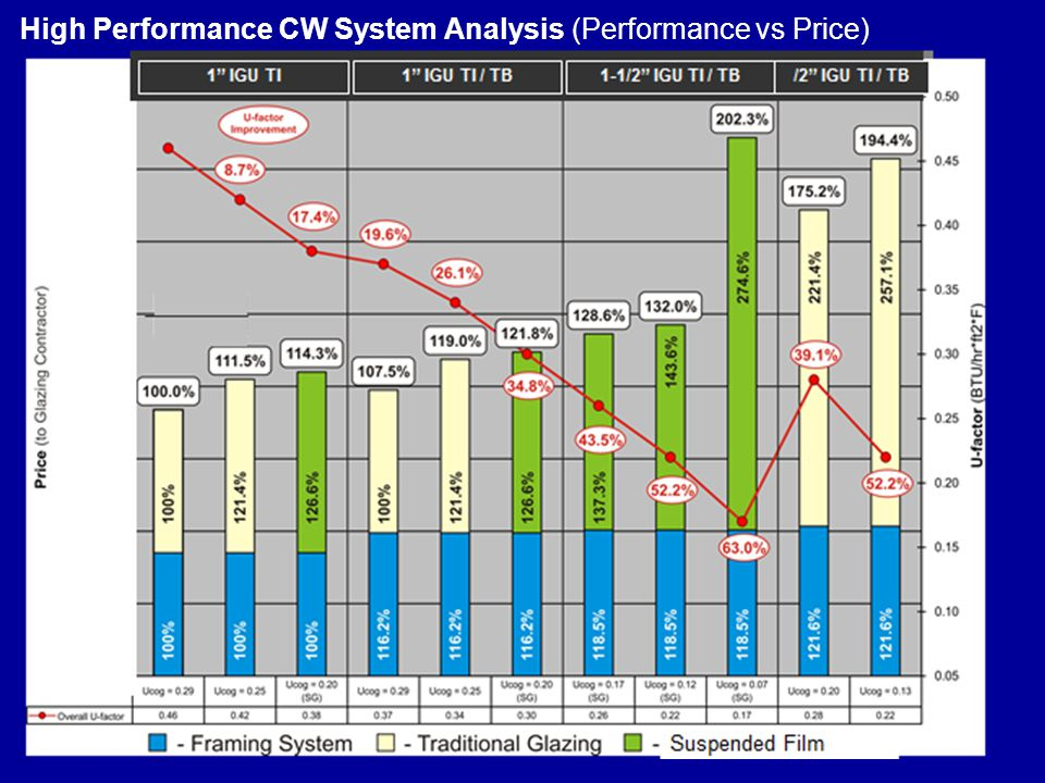 High Performance CW System Analysis (Performance vs Price)