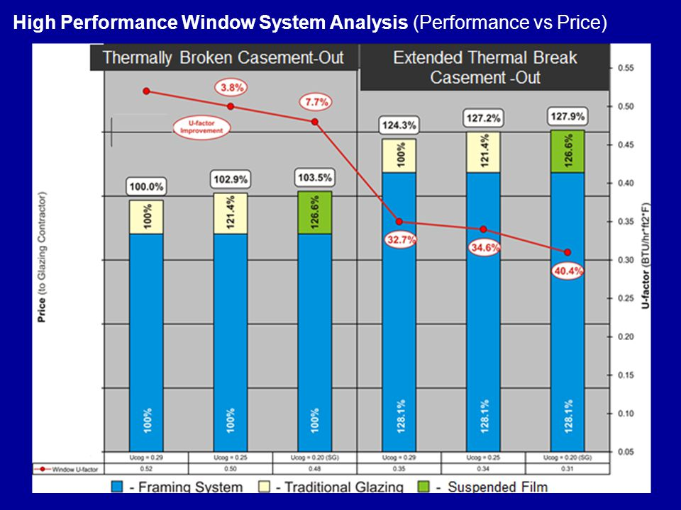 High Performance Window System Analysis (Performance vs Price)