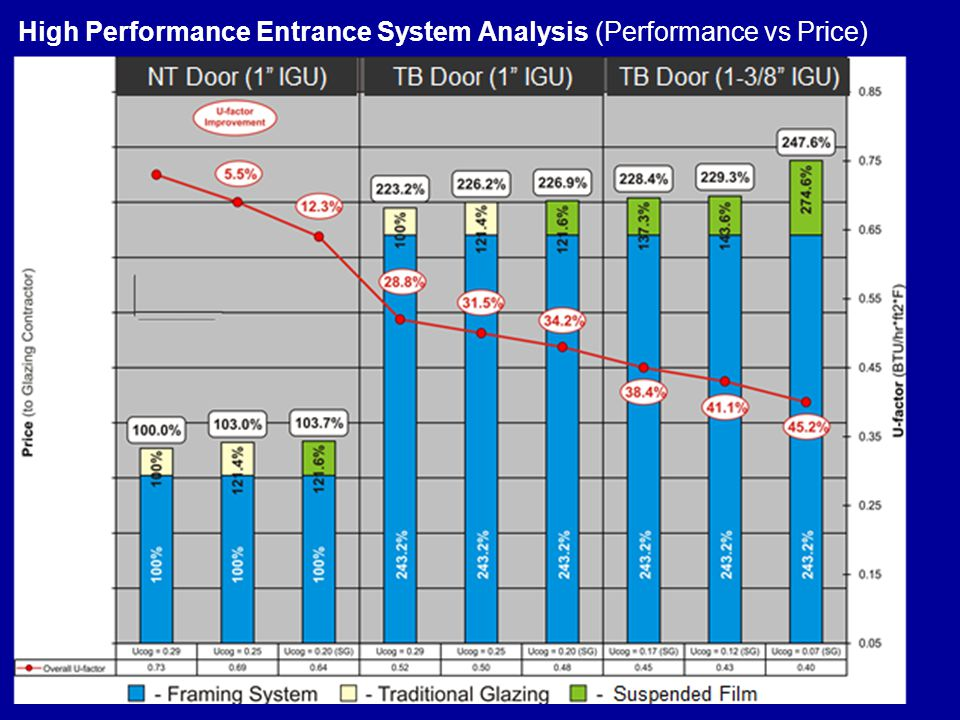High Performance Entrance System Analysis (Performance vs Price)