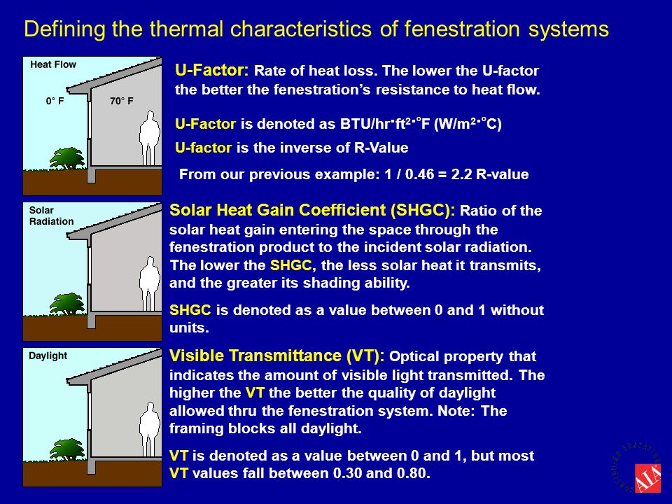 Defining the thermal characteristics of fenestration systems