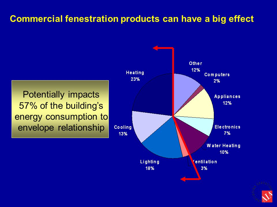 Commercial fenestration products can have a big effect