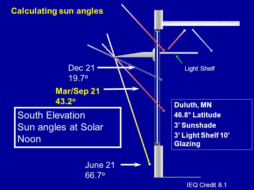 Sun angles at Solar Noon