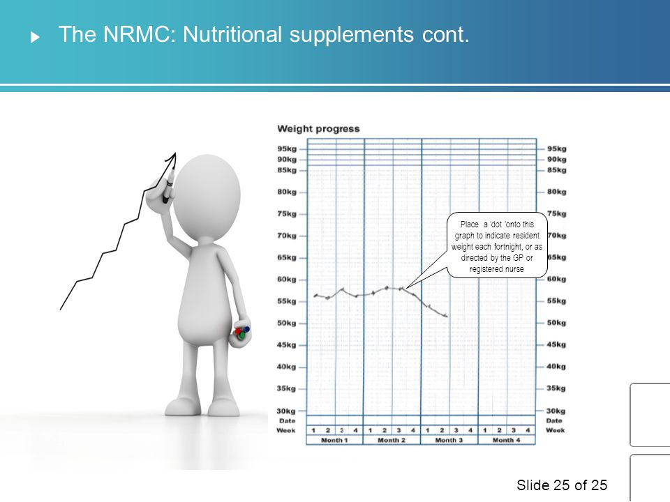 The NRMC: Nutritional supplements cont.