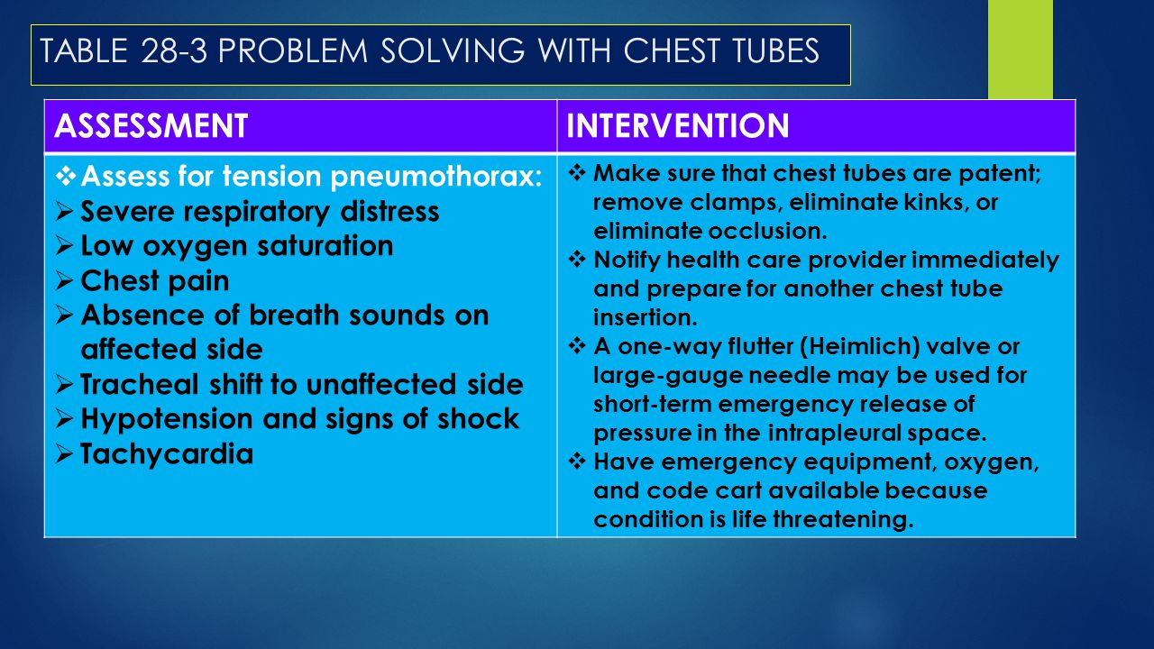 TABLE 28-3 PROBLEM SOLVING WITH CHEST TUBES