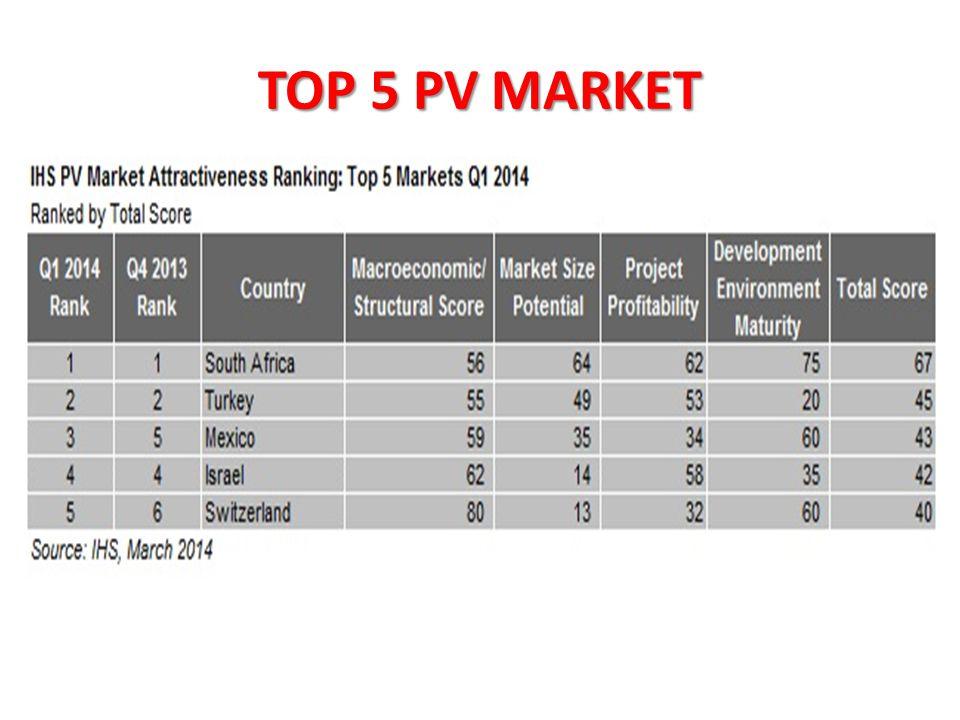 TOP 5 PV MARKET