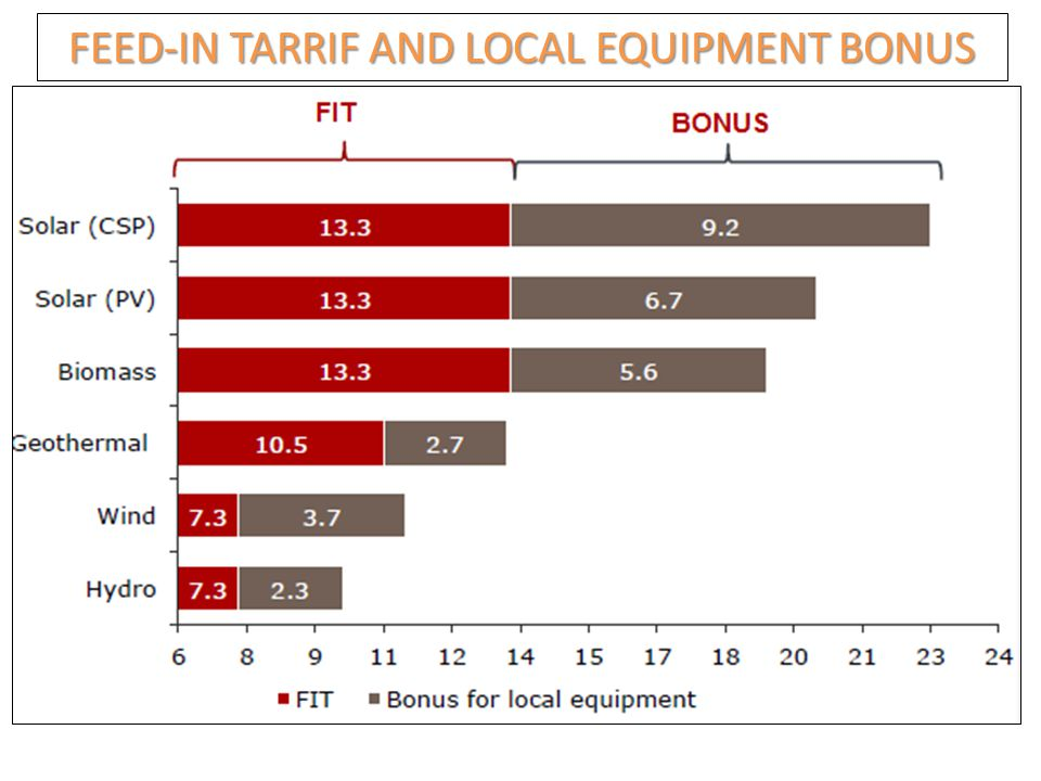 FEED-IN TARRIF AND LOCAL EQUIPMENT BONUS