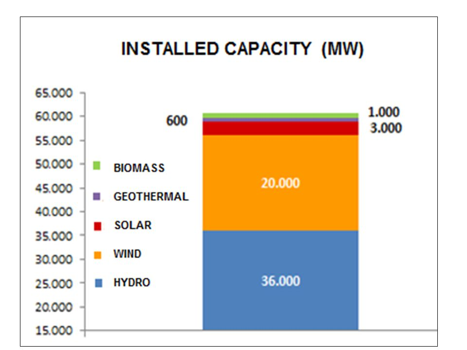 As you see solar installed capaciyt is 3000 MW according to government plan