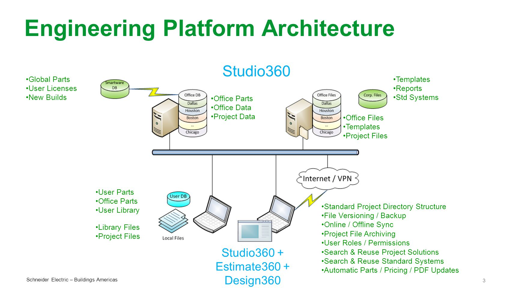 Engineering Platform Architecture