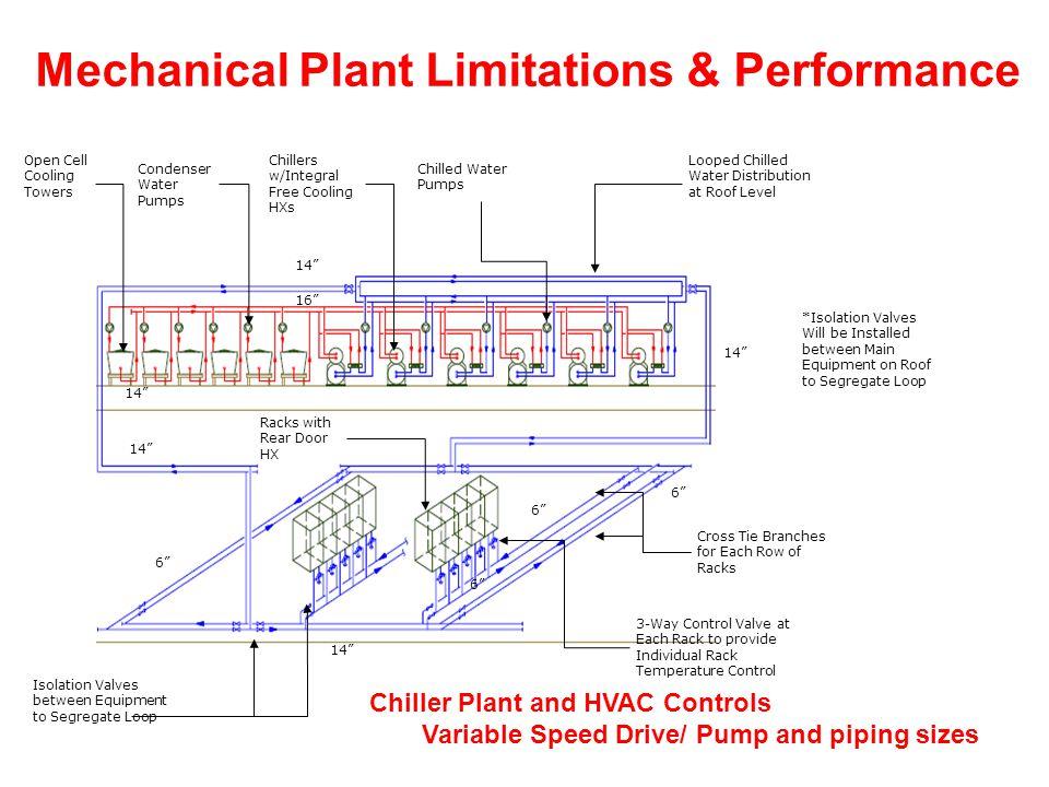 Mechanical Plant Limitations & Performance