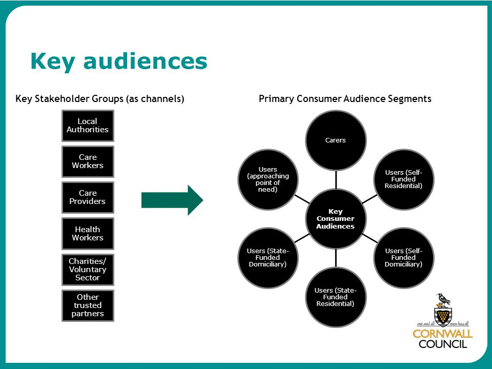 Key Consumer Audiences