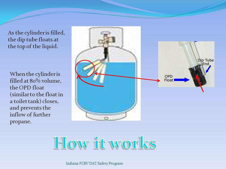As the cylinder is filled, the dip tube floats at the top of the liquid.