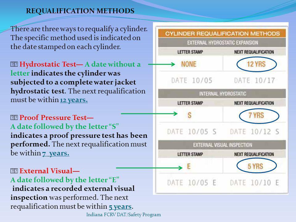 REQUALIFICATION METHODS