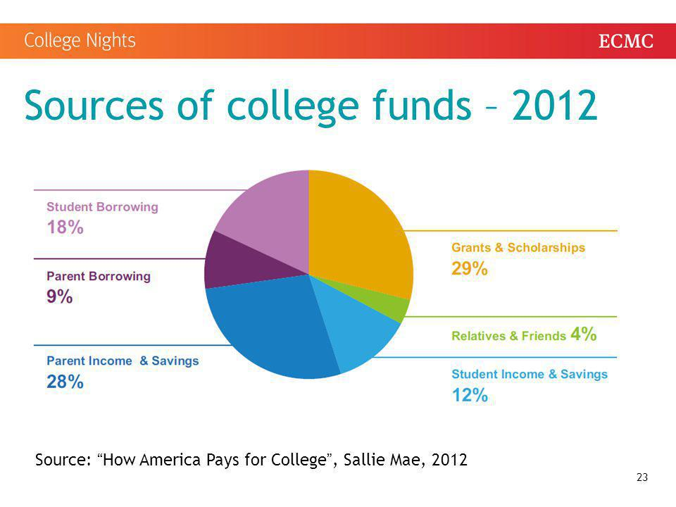 Sources of college funds – 2012