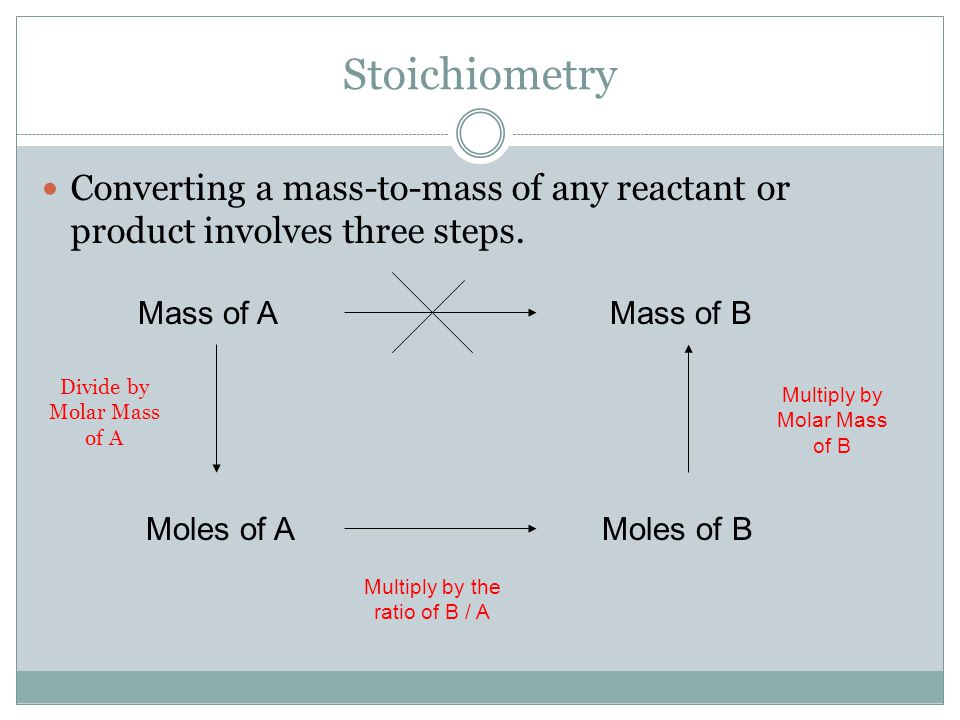 Stoichiometry Converting a mass-to-mass of any reactant or product involves three steps. Mass of A.