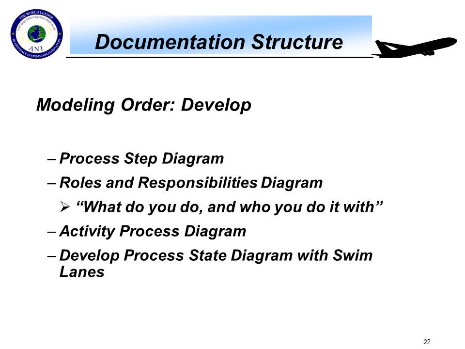 Process Step Diagram