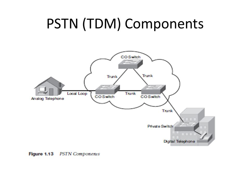 PSTN (TDM) Components