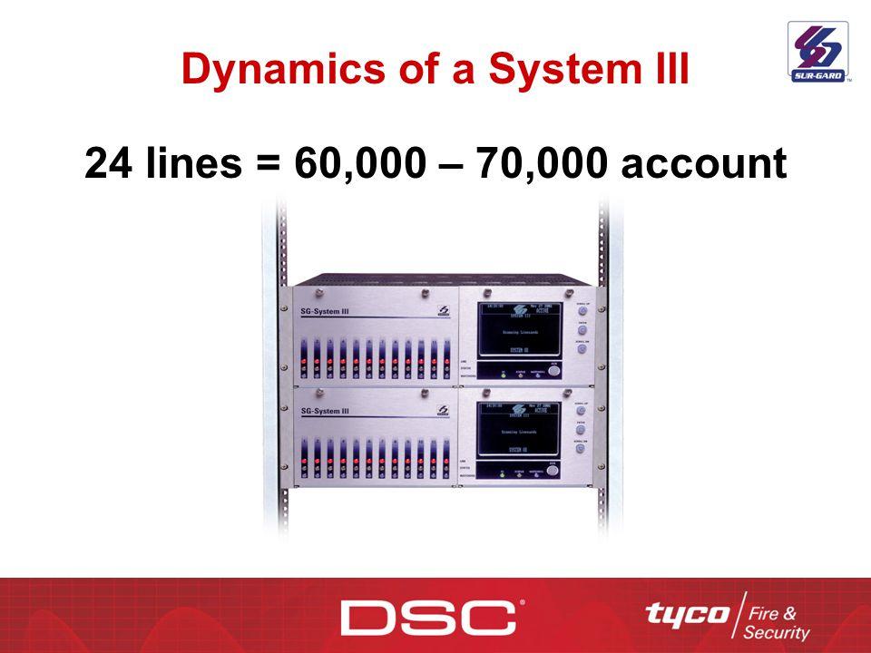 Dynamics of a System lll