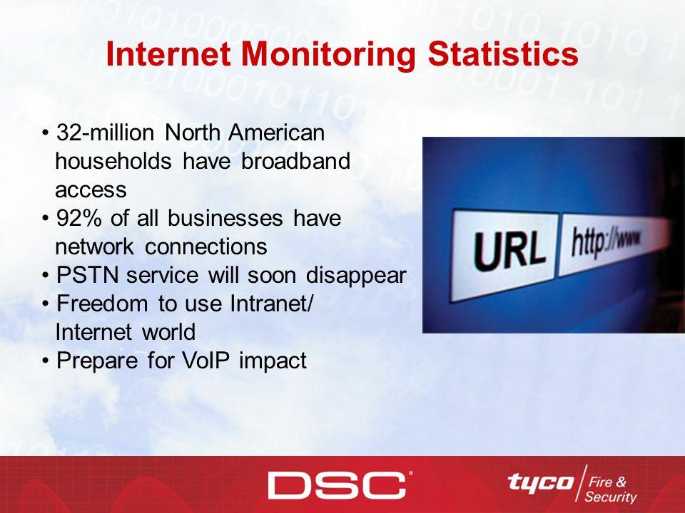 Internet Monitoring Statistics
