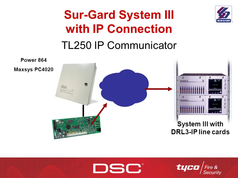 Sur-Gard System III with IP Connection
