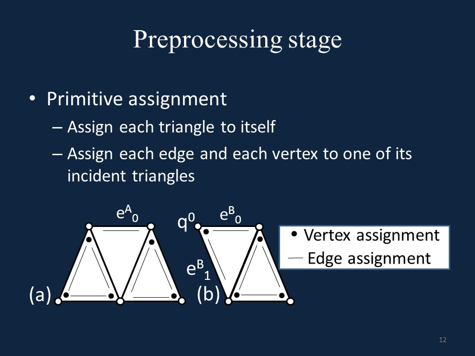 Preprocessing stage Primitive assignment q0 eB1 (a) (b)