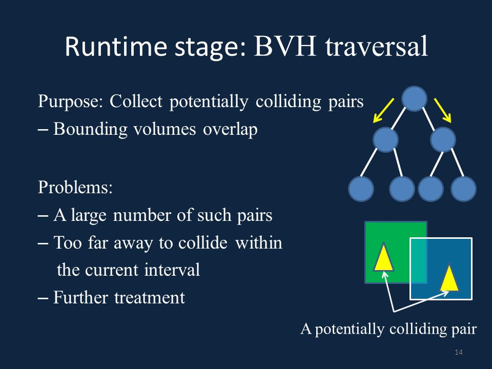 Runtime stage: BVH traversal