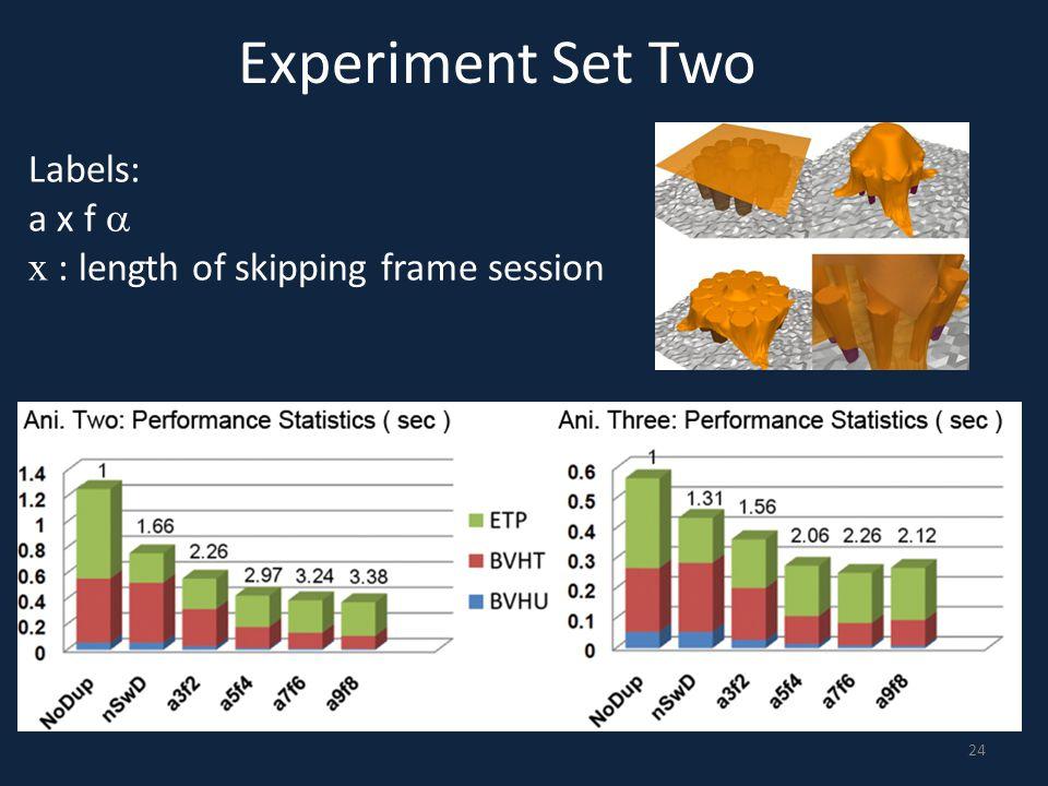 Experiment Set Two Labels: a x f a