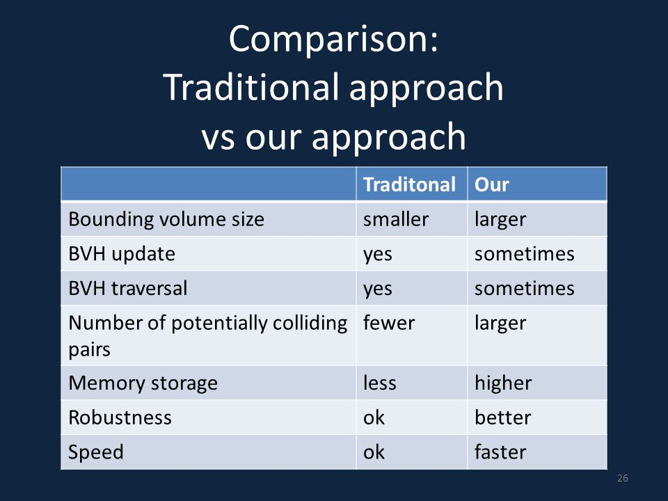 Comparison: Traditional approach vs our approach