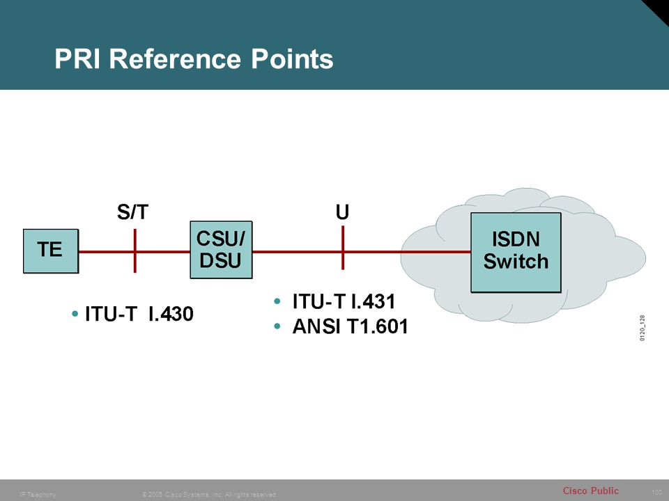 PRI Reference Points Purpose: This figure shows the reference points and standards for ISDN PRI.