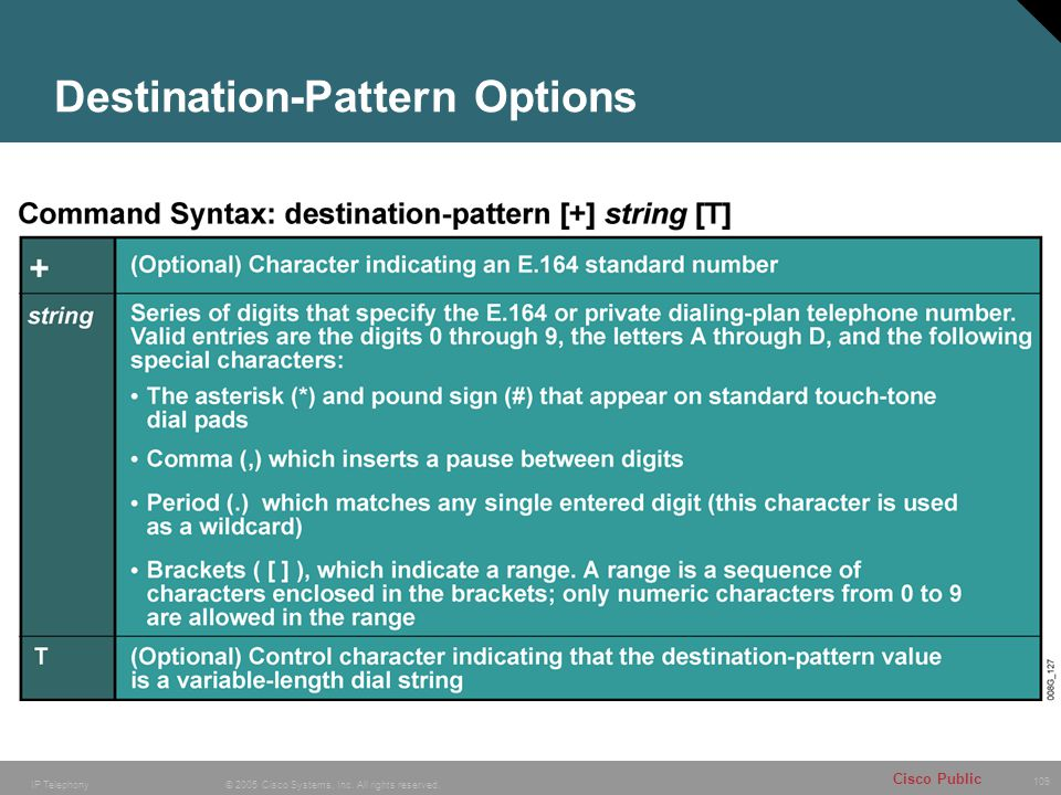 Destination-Pattern Options