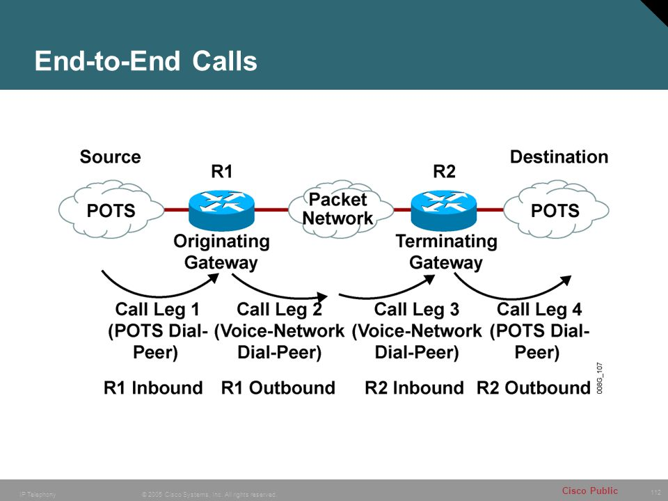End-to-End Calls