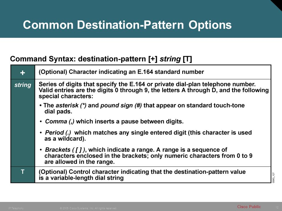 Common Destination-Pattern Options
