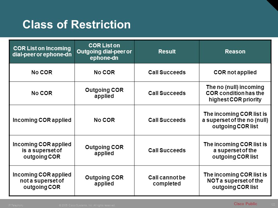 Class of Restriction COR List on Incoming dial-peer or ephone-dn