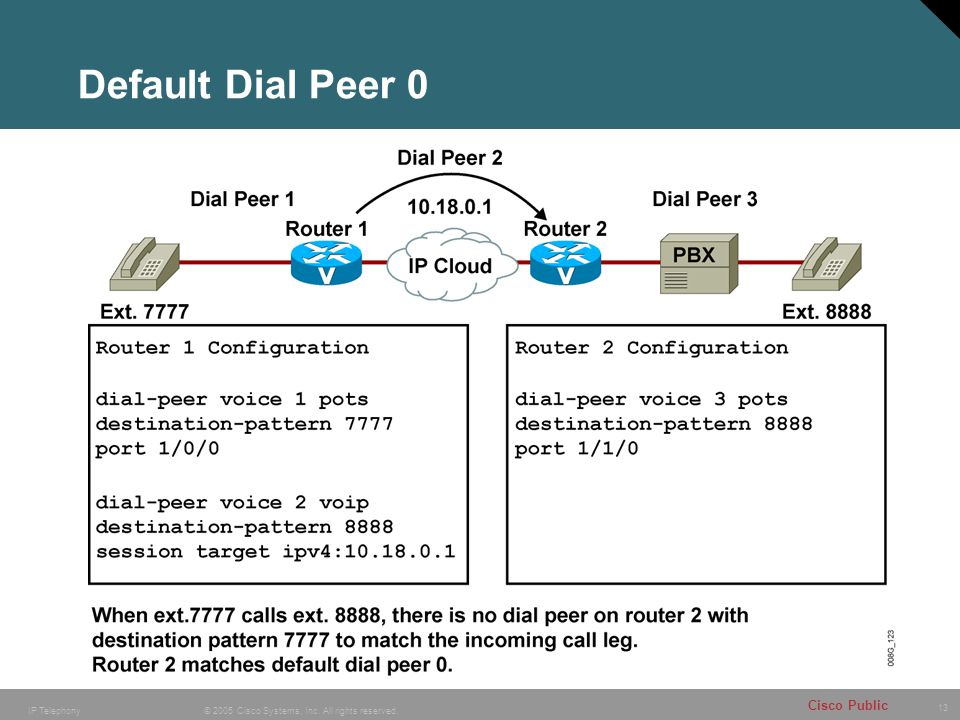 Default Dial Peer 0
