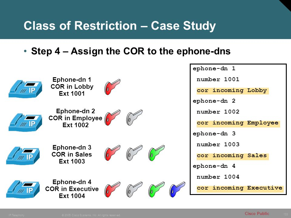 Class of Restriction – Case Study