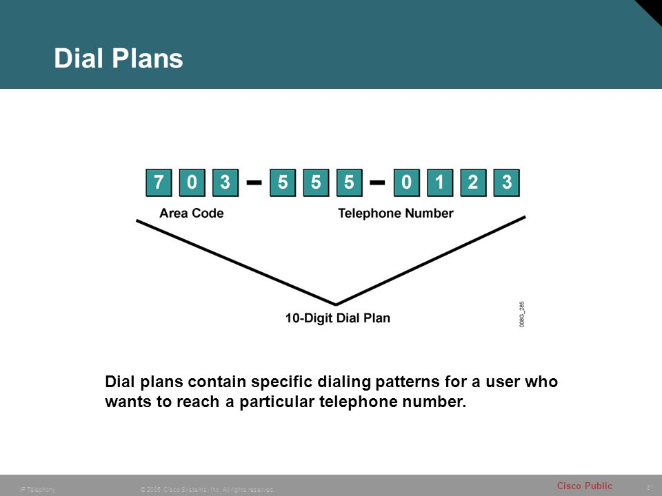 Dial Plans Dial plans contain specific dialing patterns for a user who wants to reach a particular telephone number.