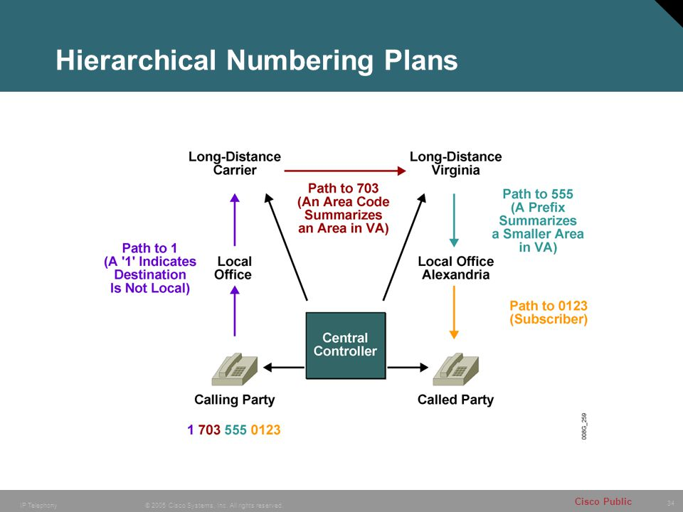Hierarchical Numbering Plans