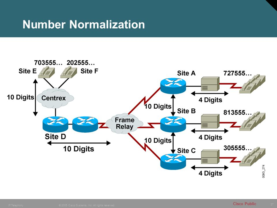 Number Normalization
