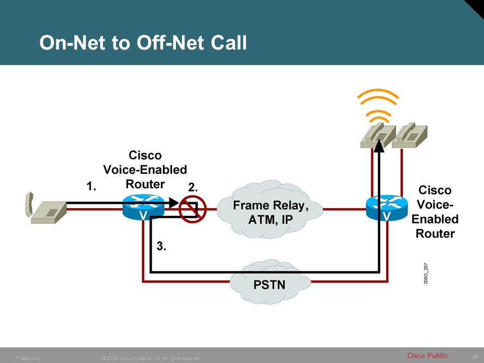 On-Net to Off-Net Call
